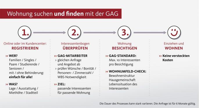 Compliance GAG Immobilien AG Köln